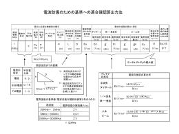 電波防護のための基準への適合確認算出方法