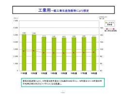 工業用→鉱工業生産指数等により想定