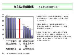 自主防災組織率 [PowerPointファイル/184KB]