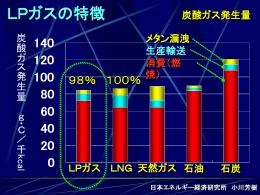 LPガスの特徴 炭酸ガス発生量 日本エネルギー経済研究所 小川芳樹