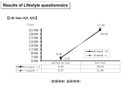 Results of Lifestyle questionnaire 【Life time (Q1, Q2)】