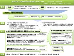 府立学校入学者選抜対応等支援プロジェクト