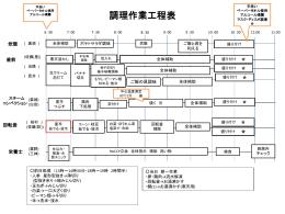 作業工程表&指示書