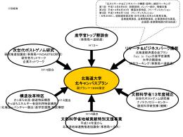 研究開発促進と経済活性化策との関係