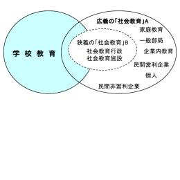 学習機会提供側(機関等)による分類
