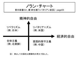 ノラン・チャート