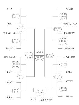 トーナメント結果へのリンク