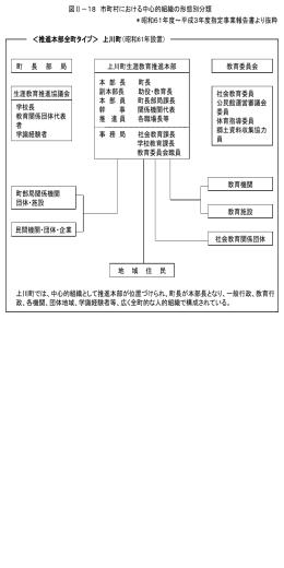 市町村における中心的組識の形態別分類<推進本部型全町タイプ>上