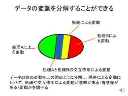 教材2_分散分析の原理_ばらつきを分解する2013