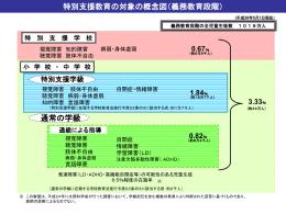 特別支援教育の概念図 (PowerPoint:130KB)