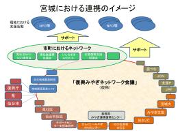 復興みやぎネットワークのイメージ