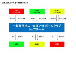 トップチーム相関図 - 一般社団法人 金沢フットボールクラブ