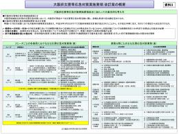 資料3 大阪府災害等応急対策実施要領 改訂案(概要) [PowerPoint
