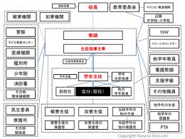 生徒指導組織図をパワーポイントファイルでダウンロード