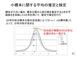 教材1_母平均の区間推定(t分布)2013