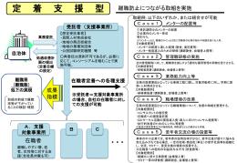 処遇改善プロセスの活用スキーム(PPT:125KB)
