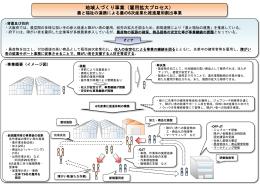 事業イメージ図 [その他のファイル/126KB]