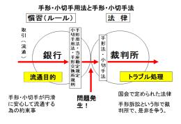 3.不渡手形の基礎知識