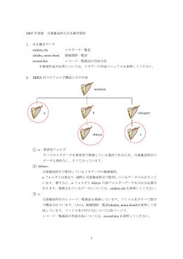 司書養成科目引継ぎ資料(Word版)/sn-hikitugi(20080210)