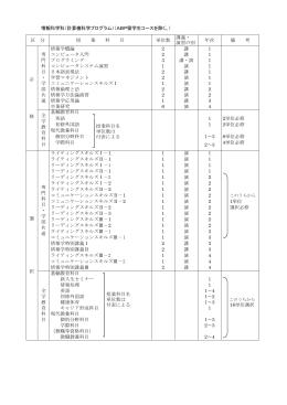 情報科学科(計算機科学プログラム) 区 分 授 業 科 目 単位数 講義
