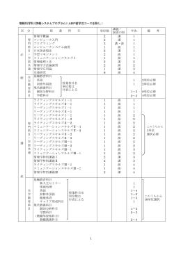情報科学科(情報システムプログラム)(ABP留学生コースを除く。) 区 分