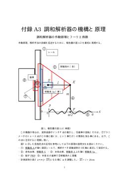 付録 A3 調和解析器の機構と原理