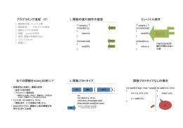プログラミング演習 (2) 1.関数の実行順序の復習 コンパイル順序 全ての