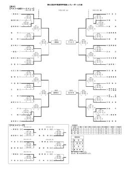 【男子】 【ベスト4決定トーナメント】 【ベスト4リーグ】