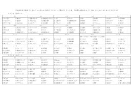 平成26年度大阪府ママさんバレーボール 秋季クラス別リーグ戦大会