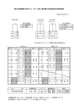 第24回福島県小学生バレ-ボ-ル新人選手権大会相双地区予選会結果