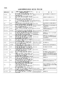 山菜の標準的な和名・地方名・学名(案)
