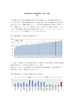 OECD/WTO 付加価値貿易(TIVA)指標