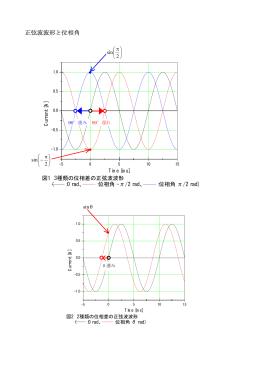 正弦波波形と位相角(位相差)