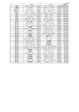 賞  額 優勝 オスク・パレルマ FIN ジョーイ・イェオ SIN 10,000,000 準優勝