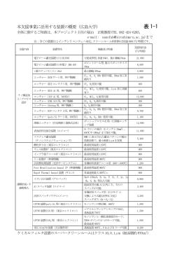 表1-1 - 広島大学ナノテクノロジープラットフォームプロジェクト