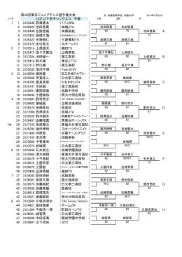 第34回東京ジュニアテニス選手権大会 18才以下男子シングルス 予選