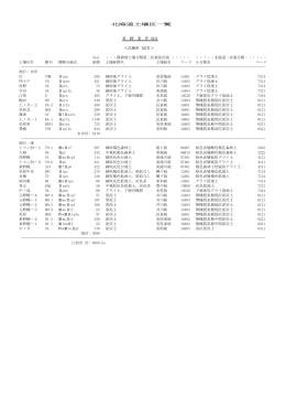 北海道土壌区一覧 石 狩 支 庁 (01) <江別市 (217)> (ha) ・・・農耕地