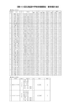 《第40回北海道中学校体操競技・新体操大会》