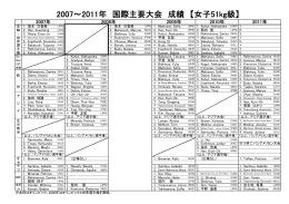 2007~2011年 国際主要大会 成績 【女子51kg級】
