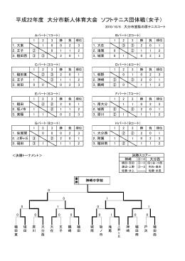 平成22年度 大分市新人体育大会 ソフトテニス団体戦(女子)