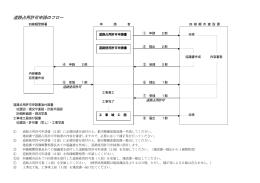 道路占用許可・工事施行承認申請のフロー図(PDF:125.2KB)