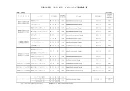 平成24年度 (2012年) インターンシップ担当教員一覧