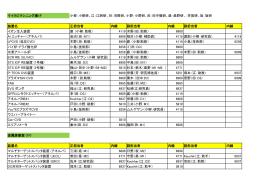 マイクロマシニング棟1F 小柳:小柳研、江:江刺研