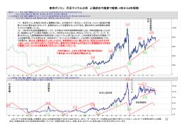 東京ガソリン 月足サイクル分析 上場前を円換算で推察、6年から8年周期