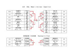 女子 -52Kg (Women`s Individual Competition)