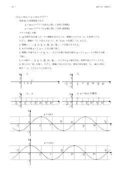 (1) y = sin x と y = cos x のグラフ 周期 2π の周期関数であり