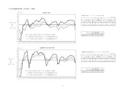 企業金融関連判断(全産業)の推移