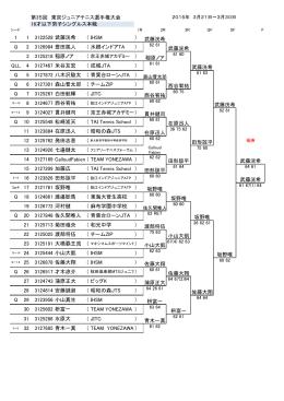 第35回 東京ジュニアテニス選手権大会 1 1 3122528 武藤洸希 ( IHSM