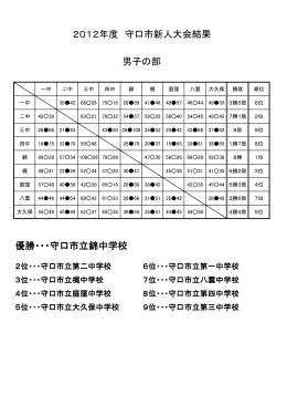 優勝・・・守口市立錦中学校 2012年度 守口市新人大会結果 男子の部