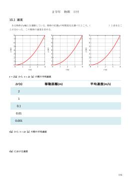 ∆t(s) 移動距離(m) 平均速度(m/s) 2 1 0.1 0.01 0.001